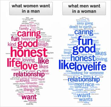 vad män och kvinnor vill ha